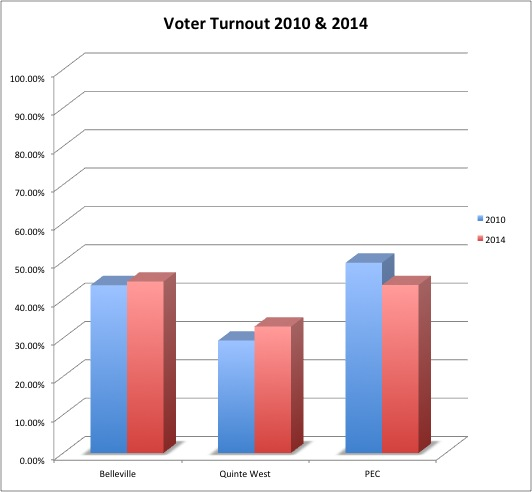 voterturnout2