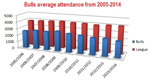 The average attendance of the Belleville Bulls in comparison to the entire OHL.