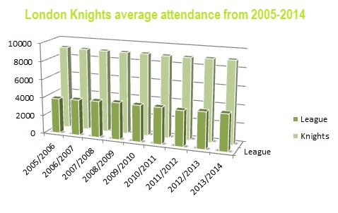 The average attendance of the London Knights in comparison to the entire OHL.