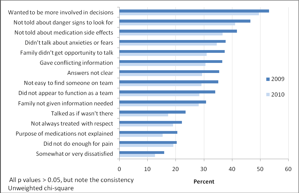 A graph from the Model of Care Initiative based on patients surveyed. Patients chose what negative points they felt applied to their experience. The new model was introduced in 2010. Darker bars represent surveys in the last year of the old model, while lighter bars are the first year of the newer team-based model. In general, though negative patient experiences were reduced only marginally by the new system, the reduction was consistent across all categories.