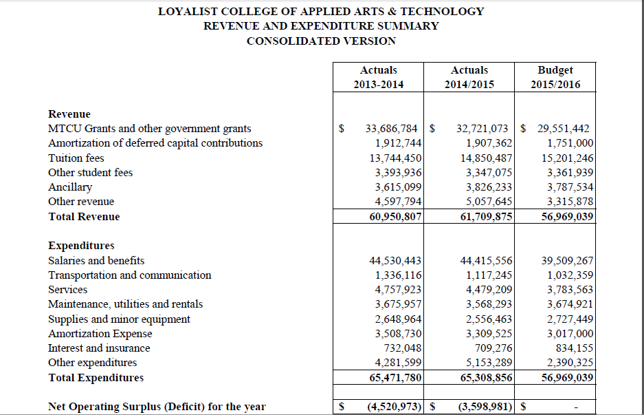 A summary of the Loyalist College's finances for the past three years. The college plans to return to a balanced budget this year. Photo courtesy Loyalist College