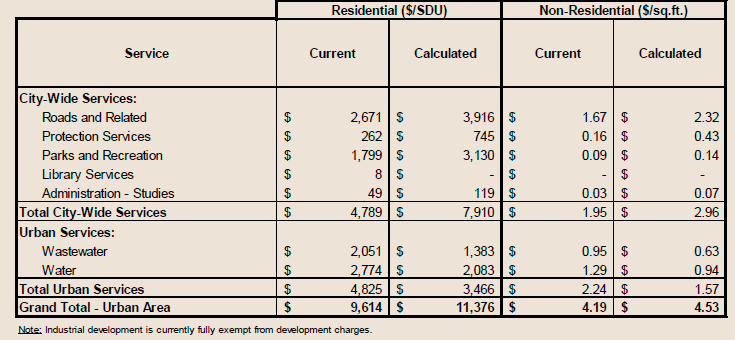 A breakdown of the costs for city services that makeup the development charge increases. Rural development in areas where the Belleville does not service water have reduced charges. Photo courtesy City of Belleville