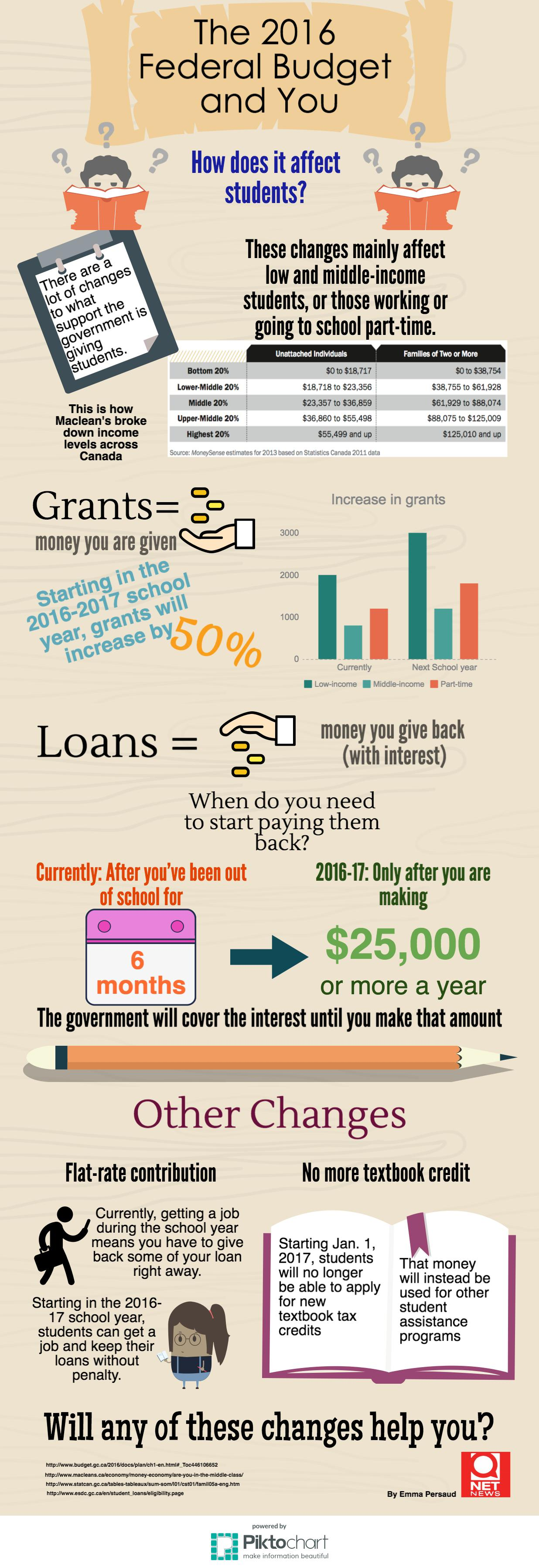 Students and the 2016 federal budget infographic