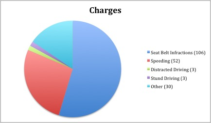 charges-police-enforcement