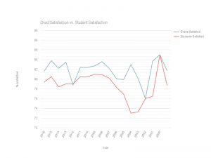 This chart shows the Grads satisfaction rate vs the student satisfaction rate over the last 16 years.